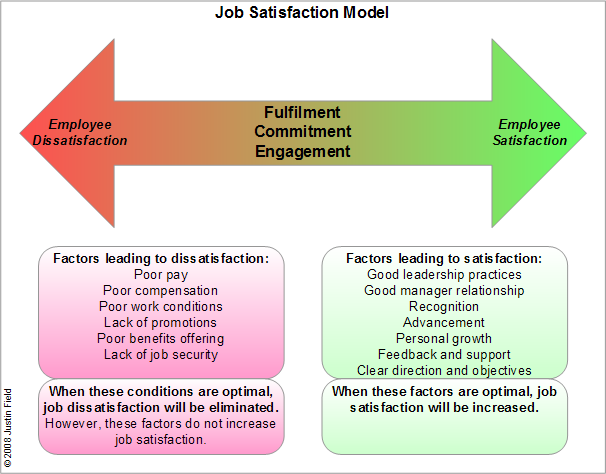 job security and satisfaction Impact of working environment on job satisfaction  according to him, working environment consists of safety to employees, job security,.