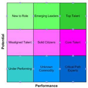 Nine-box Analytic